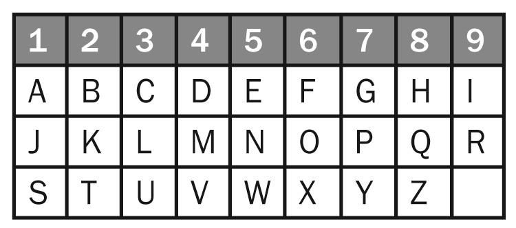 numerologia-empresarial-tabela