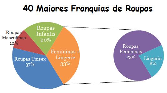 65949fd80 40 Maiores Franquias de Roupas Brasileiras para Investir em 2019