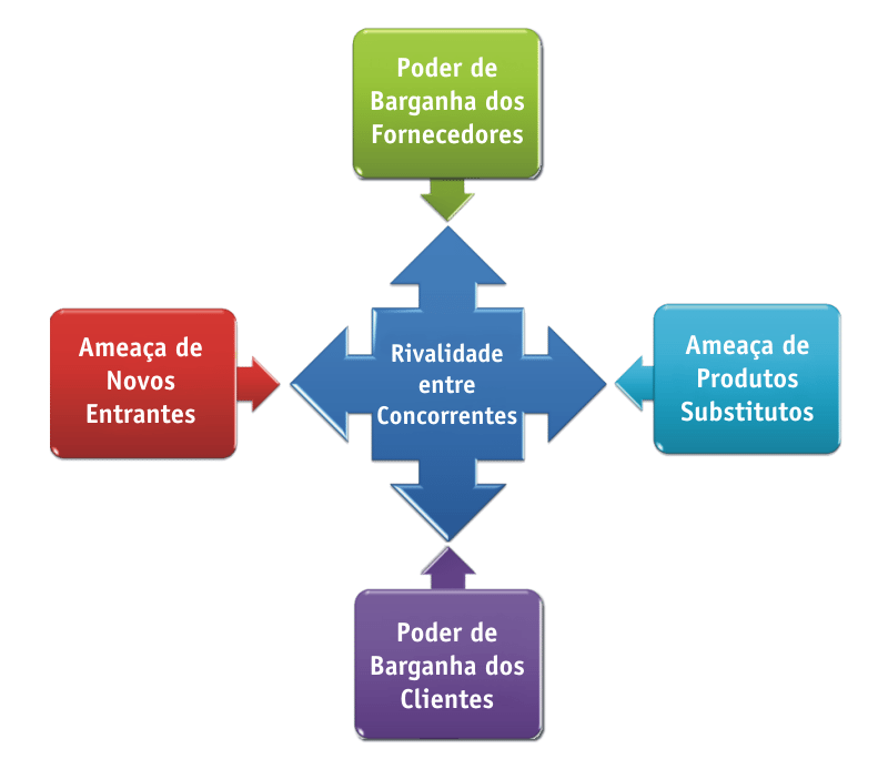 As Cinco Forças de Porter e Como Aplicá-las no seu Negócio