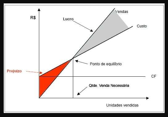 grafico-ponto-equilibrio