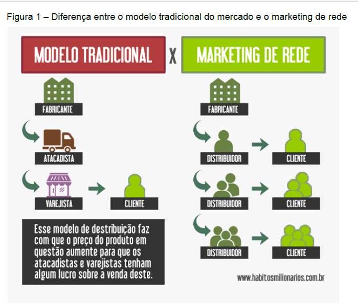marketing-network-grafico